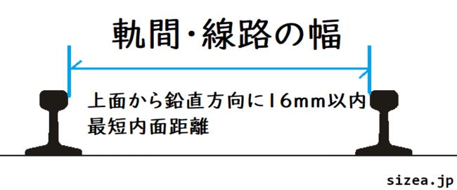 日本で線路の幅はどこを基準にしているのかの図