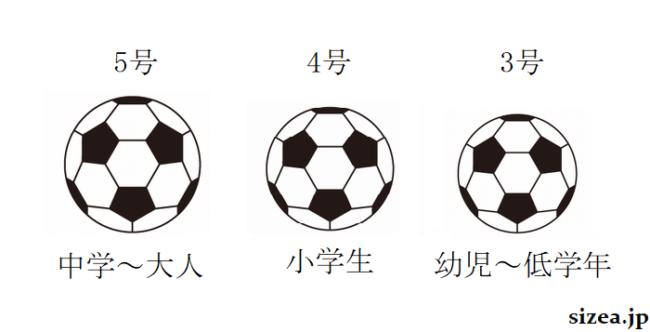 サッカーボールのサイズと選び方
